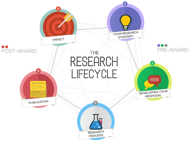 Research cycle graphic