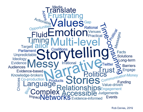 evidence-informed policy making: generating policy impact word cloud