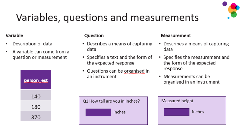PowerPoint slide explaining the differences between variables, questions and measurements