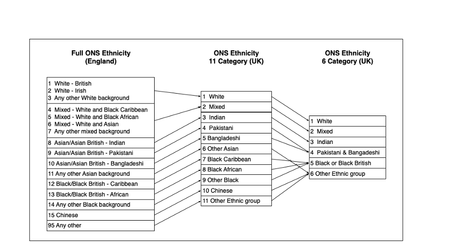 Visual diagram explaining how ONS Ethnicity categories are collapsible into groups to create variables of fewer categories